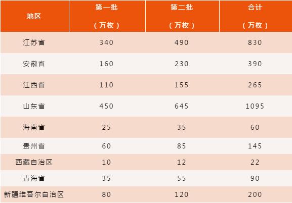 中国农业银行纪念币分配表.png