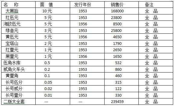 第二套人民币价值怎么样?第二套人民币价格表分析