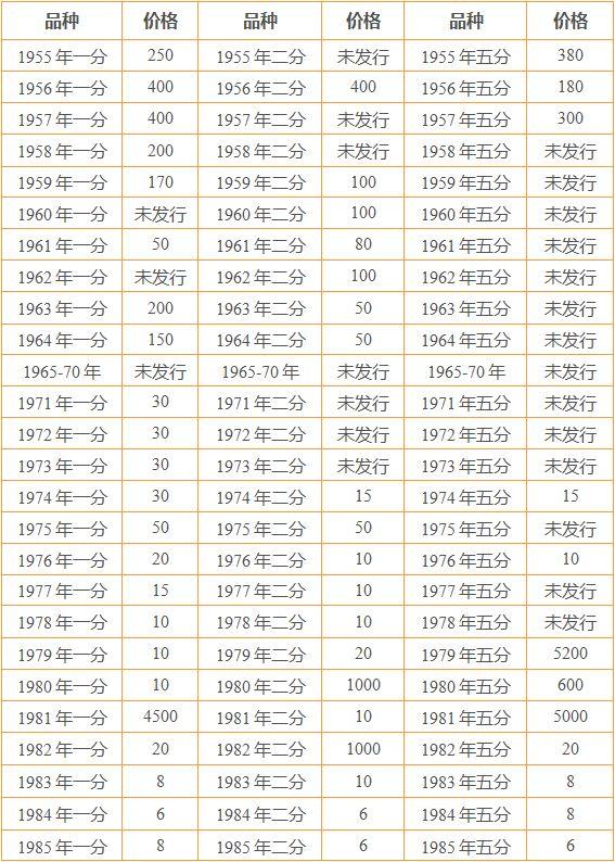 1一5分硬币收藏价格表 哪些分币是有收藏价值的