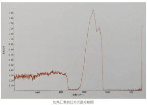 烧红翡翠的鉴别方法 通过红外光谱仪鉴别