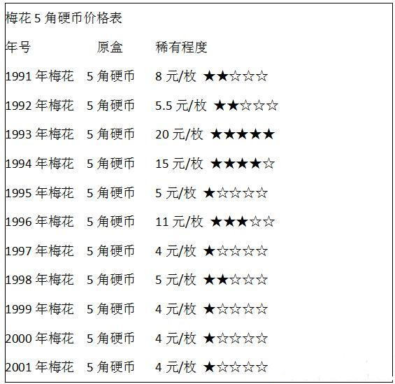 1994年5角硬币值多少钱   5角硬币投资分析