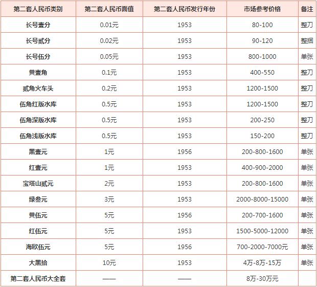 回收二套人民币价格值多少钱 回收二套人民币价格一览表