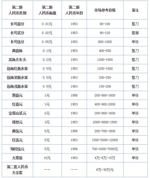第二套人民币回收价格表 第二套人民币回收价格表图