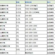 东莞纸币回收 东莞纸币125分币回收价格表一览
