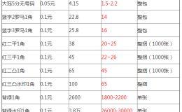 天津回收紙幣 天津回收紙幣多少錢價格表