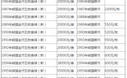 沈陽熊貓金幣回收價格 沈陽熊貓金幣回收多少錢一枚