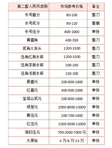 深圳回收纸币 深圳激情图片回收市场在哪里