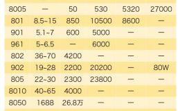 重庆纸币回收 重庆纸币回收价格表