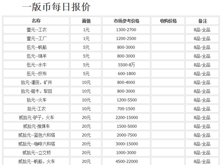 哪里回收第一套人民幣 高價回收第一套人民幣價格表