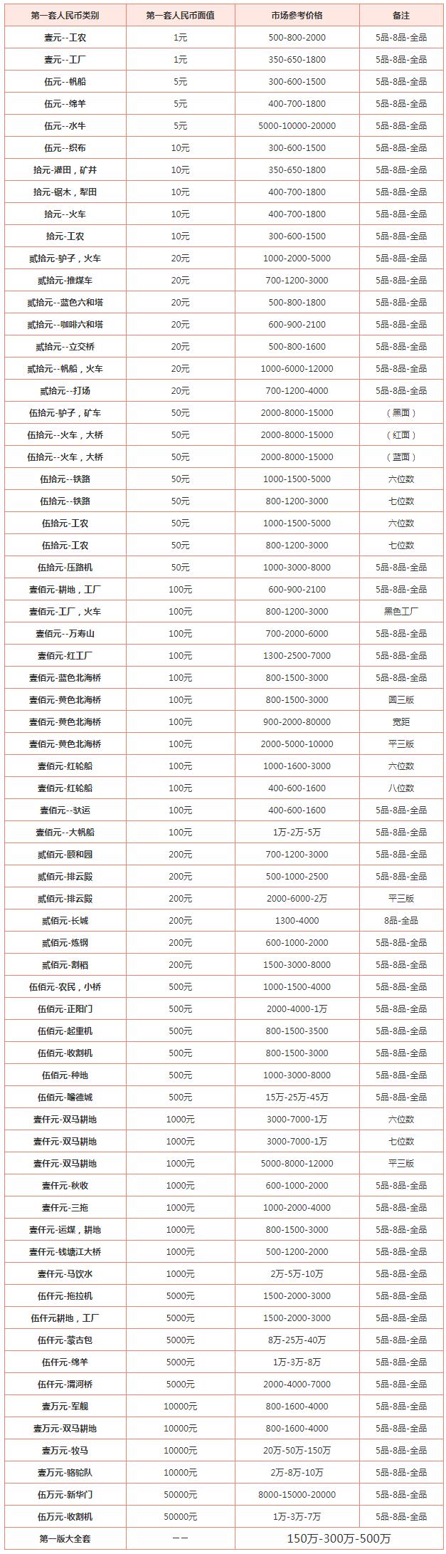 一版纸币回收价格值多少钱 一版纸币回收最新价格表2020