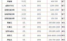 回收天津纸币值多少钱 回收天津纸币价格表