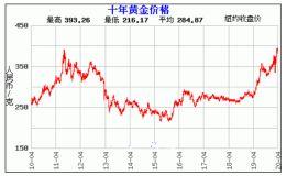 黄金10年价格一览表 黄金10年价格走势分析图