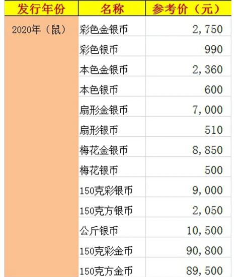 回收金币价格 回收金币价格表2020