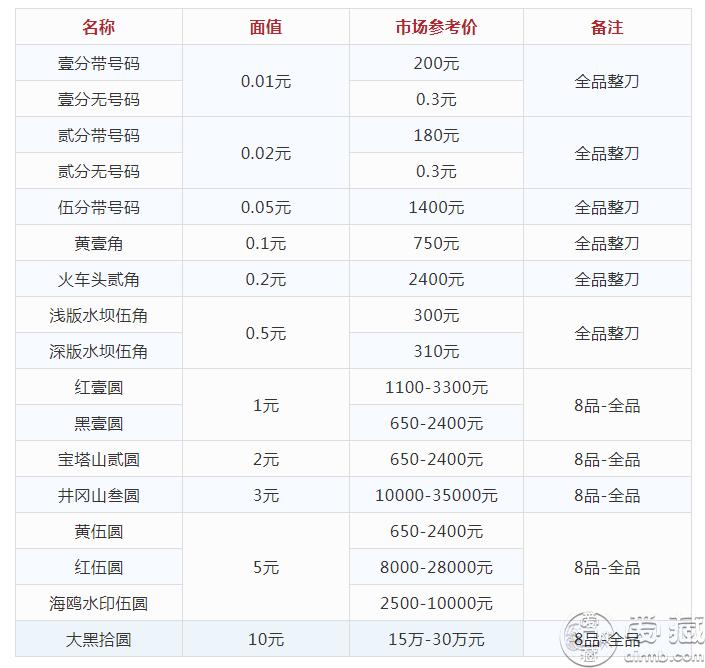 第二套人民币市场价格 第二套人民币最新价格表