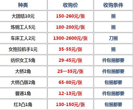 舊版人民幣回收價格表1960年5元 60年5元人民幣價格表圖片