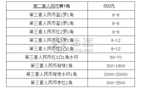 1962年1角纸币回收价格表    1962年1角纸币近期的拍卖价格