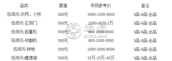 1949年500元起重机能兑换多少钱   1949年500元起重机的特点