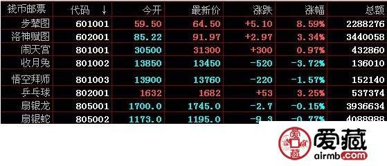 南京文交所11月06日钱币邮票交易行情