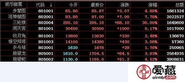 南京文交所11月8日钱币邮票实时行情