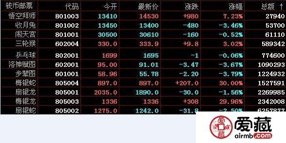 南京文交所11月18日钱币邮票的成交价格