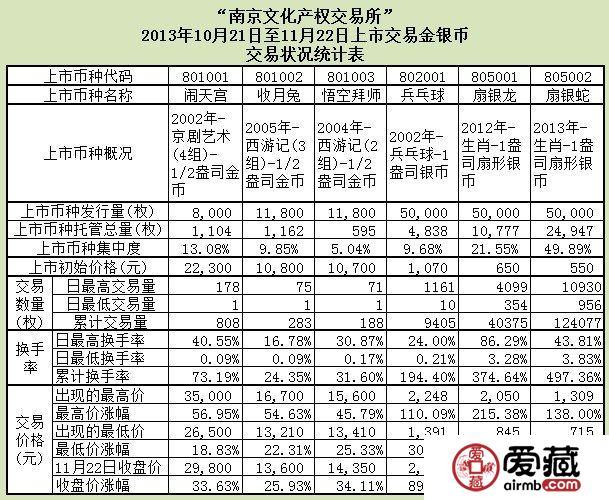 南京文交所金银币交易状况统计