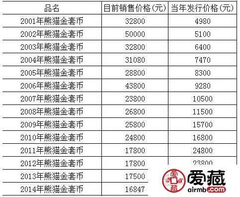熊猫金币价格与图片
