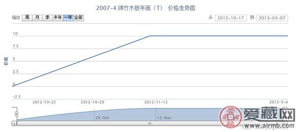 2007-4 绵竹木版年画(T)邮票价格走势