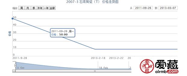 2007-3 石湾陶瓷(T)邮票价格走势