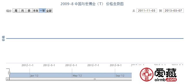 2009-8 中国与世博会(T)价格走势