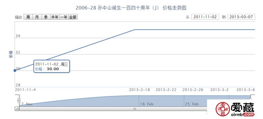 2006-28 孙中山诞生一百四十周年(J)最新投资行情