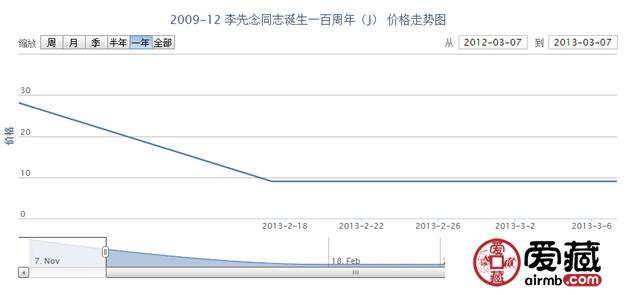 2009-12 李先念同志诞生一百周年(J)收藏行情