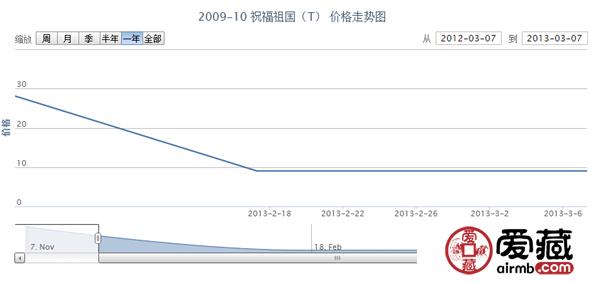 2009-10 祝福祖国(T)价格走势
