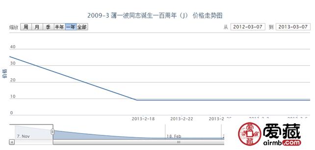 2009-3 薄一波同志诞生一百周年(J)邮票