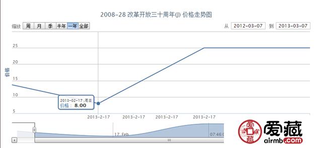 2008-28 改革开放三十周年(J)邮票最新投资行情