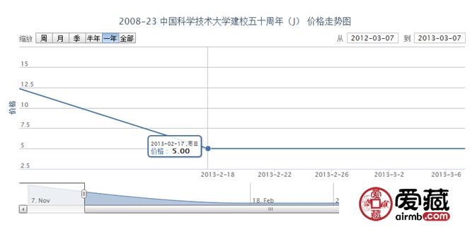 2008-23 中国科学技术大学建校五十周年(J)邮票价格走势