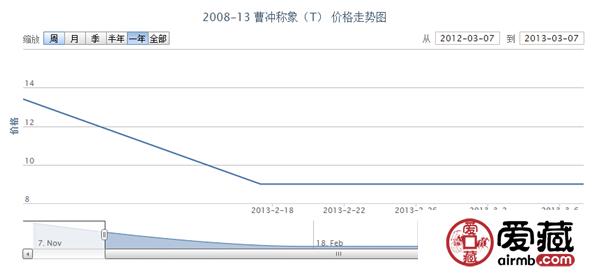 2008-13 曹冲称象(T)邮票投资分析