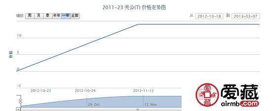 2011-23 关公(T)邮票价格走势