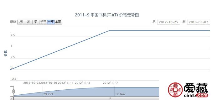 2011-9 中国飞机(二)(T)邮票价格走势