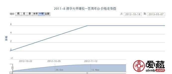 2011-8 清华大学建校一百周年(J)邮票行情