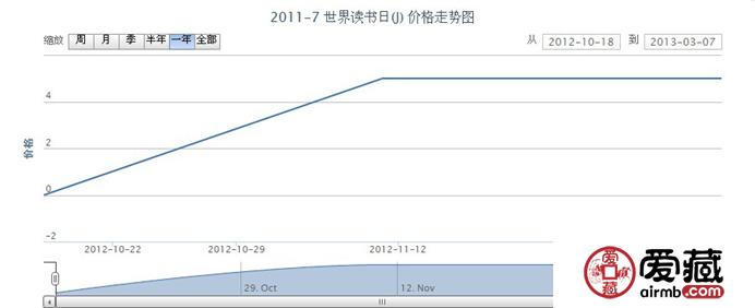 2011-7 世界读书日(J)邮票