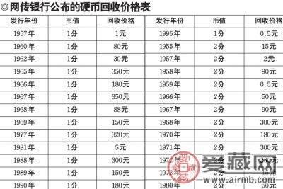 中国银行正式发布回收硬币价格表