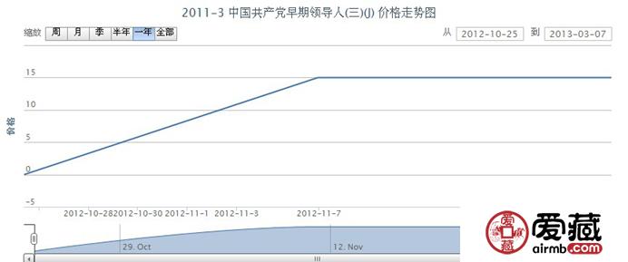 2011-3 中国共产党早期领导人(三)(J)邮票价格走势