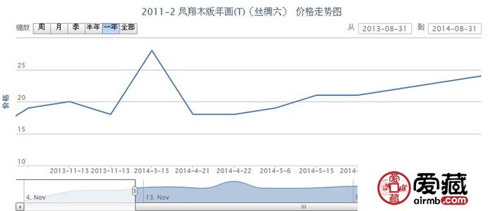 2011-2 凤翔木版年画(T)(丝绸六)邮票行情