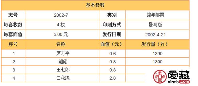 2002-7 中国古典文学名著—《聊斋志异》(第二组)(T)邮票价格走势