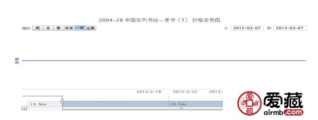 2004-28 中国古代书法—隶书(T)邮票价格走势