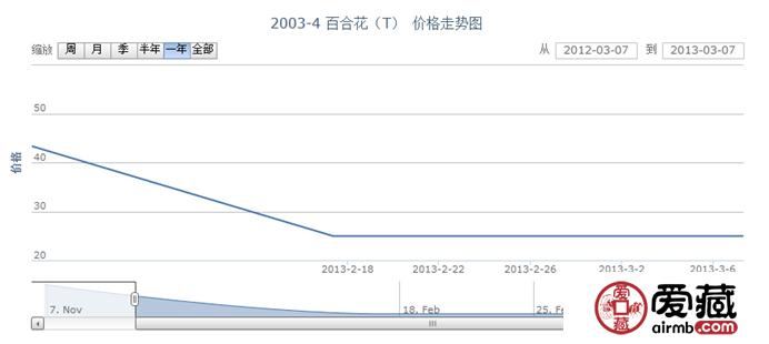 2003-4 百合花(T)邮票价格走势