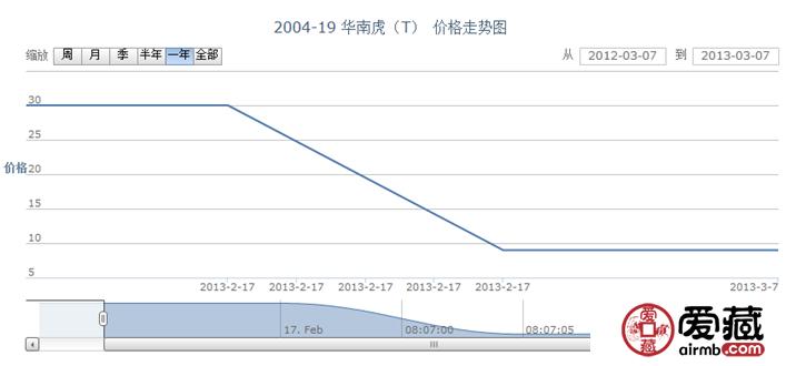 2004-19 华南虎(T)邮票价格走势