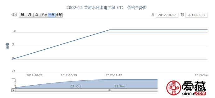 2002-12 黄河水利水电工程(T)邮票价格走势