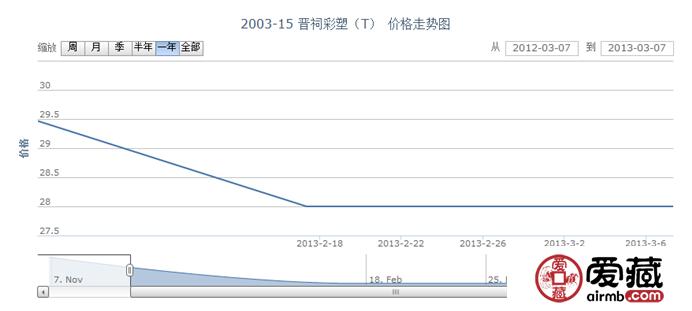 2003-15 晋祠彩塑(T)邮票价格走势