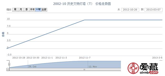 2002-10 历史文物灯塔(T)邮票行情